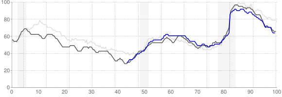 Unemployment Rate Trends - Kansas City, Missouri